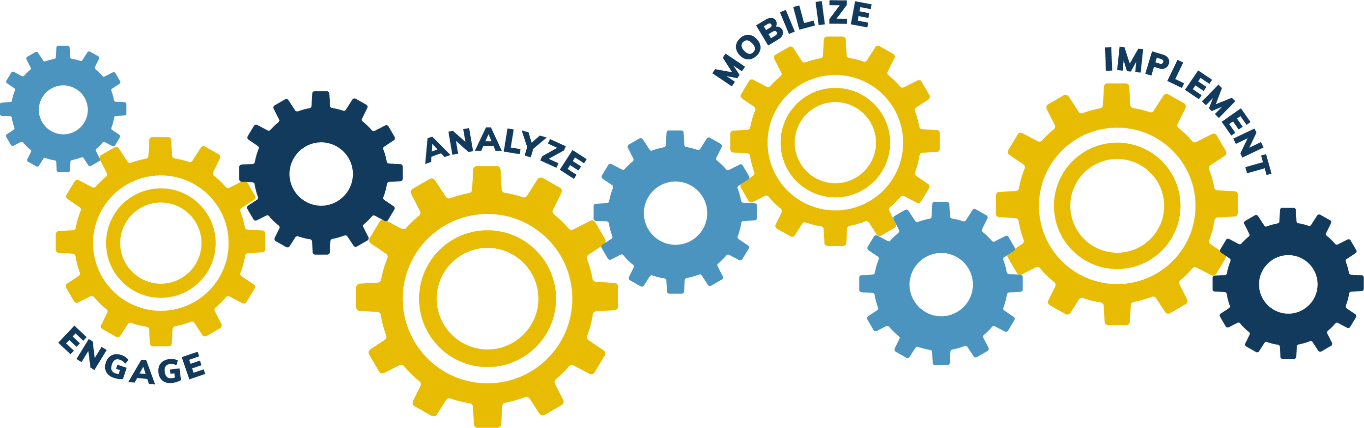 Gears that say Engage, Analyze, Mobilize, and Implement